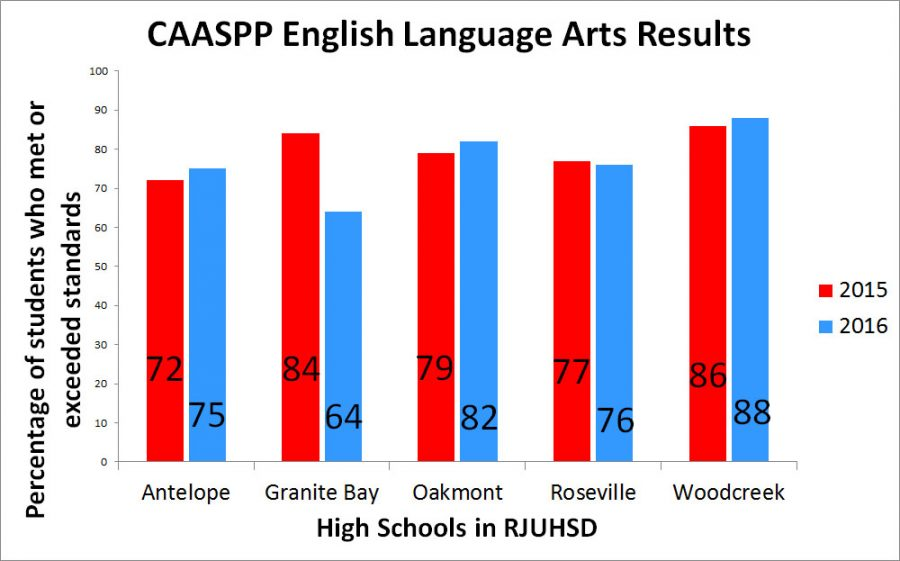 SBAC English results drop by 20 points