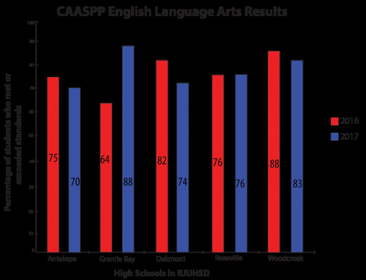 CAASPP scores make a comeback