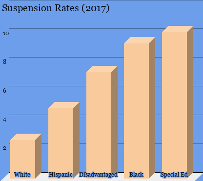 A graph representing the suspension rates of different groups