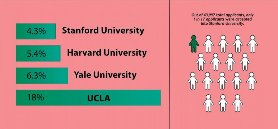 Compared to top universities, Stanford University holds one of the most competitive acceptance rates.