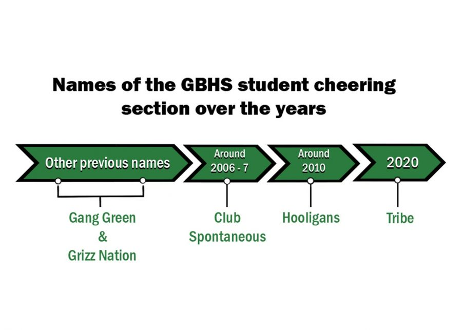 The timeline above depicts the history of the student cheering section and its changing names over the years.