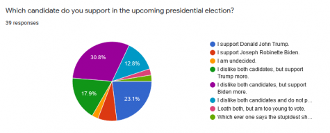 Student responses collected from the poll can be noted above, displaying the various political leanings of 39 respondents.