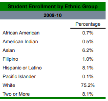 Student enrollment by ethnic group reported in GBHS 2009-10 SARC report.