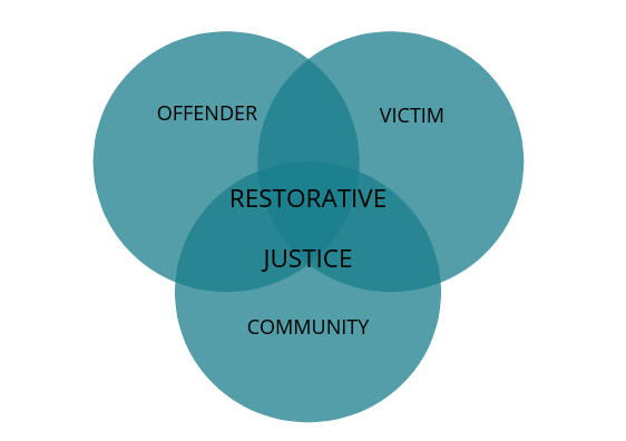 Restorative justice is meant to appease all parties involved to best benefit society.