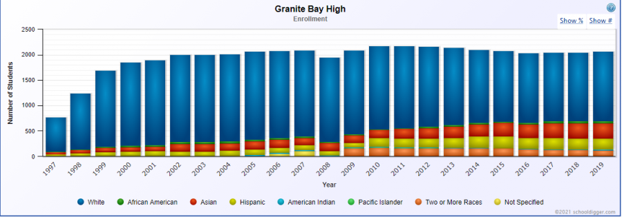 The+racial+demographics+of+students+enrolled+at+GBHS+has+become+more+diverse+since+the+school%27s+opening+in+1996%2C+shown+above.+