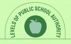 Infographic: Levels of public school authority