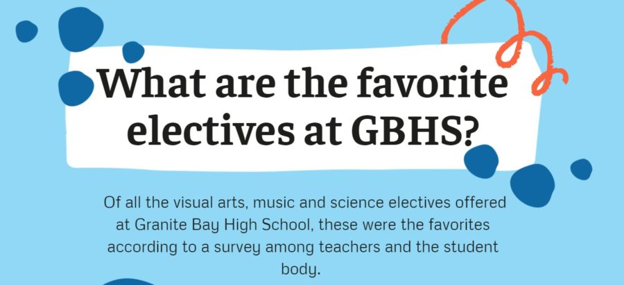 What are the favorite electives at Granite Bay High School?